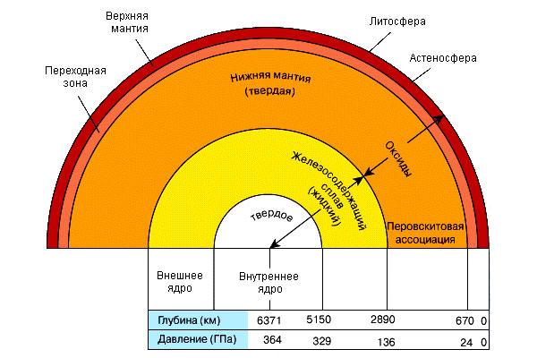 Внутреннее строение Земли, установленное по геофизическим данным об изменении давления с глубиной (100 ГПа=1 Мбар=1...